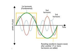 teori harmonisa